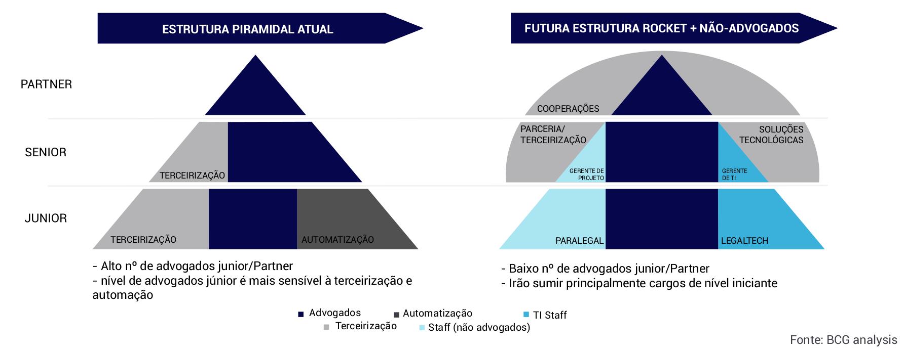 Estrutura dos serviços jurídicos