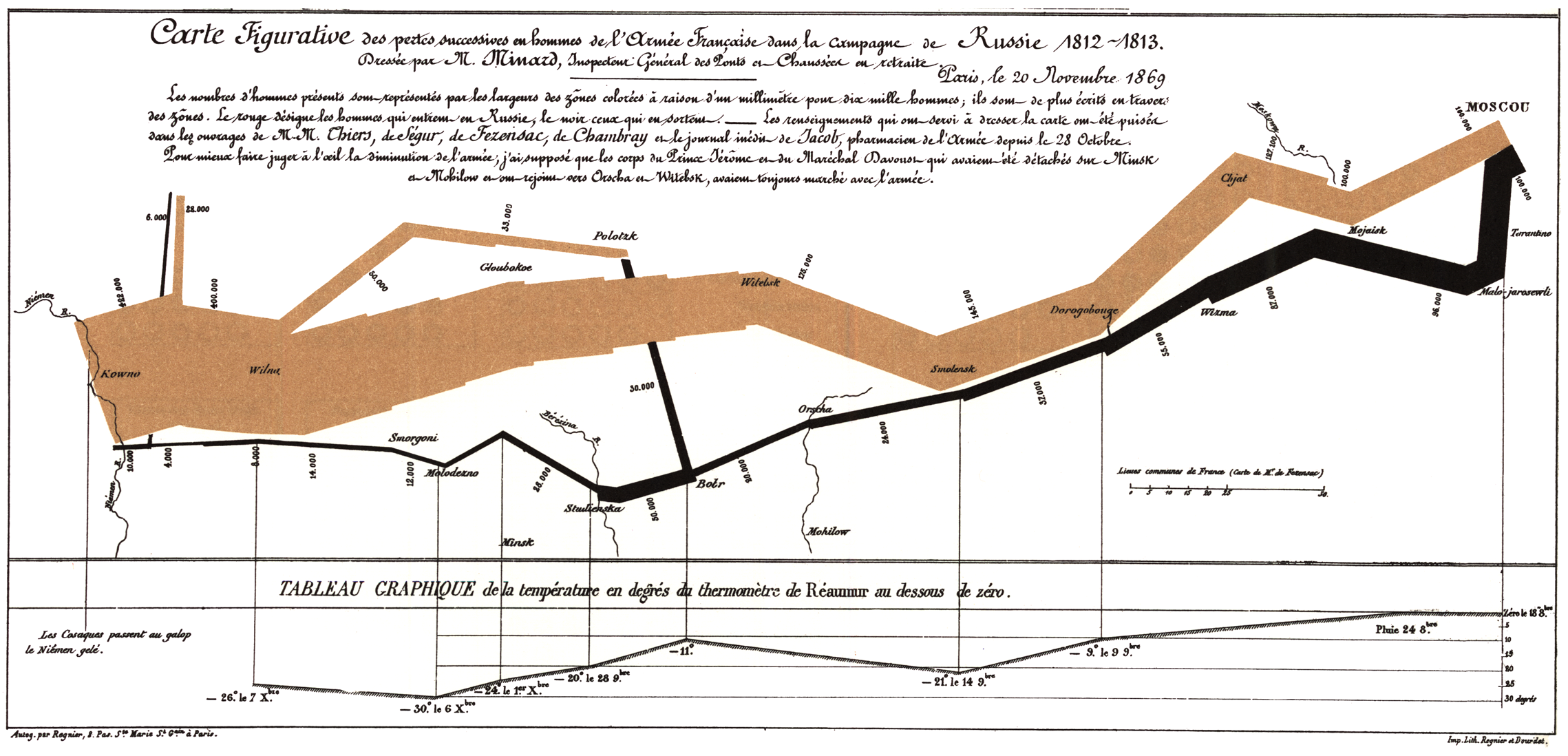 Figurative Map of the successive losses in men of the French Army in the Russian campaign 1812–1813. Drawn by M. Minard, Inspector General of Bridges and Roads (retired). Paris, November 20, 1869. The numbers of men present are represented by the widths of the colored zones at a rate of one millimeter for every ten thousand men; they are further written across the zones. The red designates the men who enter Russia, the black those who leave it. — The information which has served to draw up the map has been extracted from the works of M. M. Thiers, de Ségur, de Fezensac, de Chambray and the unpublished diary of Jacob, the pharmacist of the Army since October 28th. In order to better judge with the eye the diminution of the army, I have assumed that the troops of Prince Jérôme and of Marshal Davout, who had been detached at Minsk and Mogilev and have rejoined near Orsha and Vitebsk, had always marched with the army.